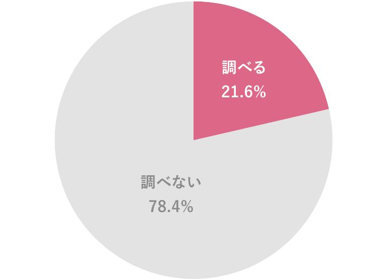 円グラフ|調べる:21.5%・調べない:78.4%
